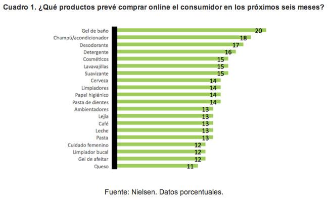 Consumo online, según Nielsen.