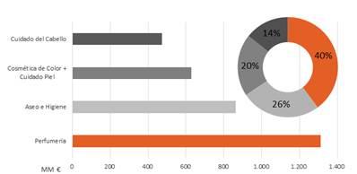 Exportaciones 2015 por categoría. Fuente ICEX