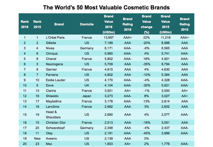 Top Cosmetic Brands, por Brand Finance.