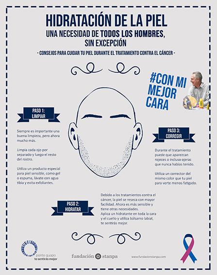 Infografía Fundación Stanpa. Consejos de hidratación de la piel