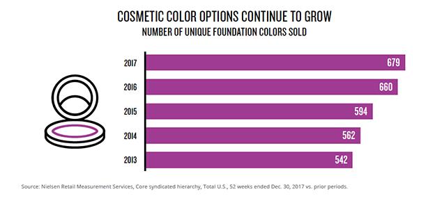 Nielsen, datos cosmética de color