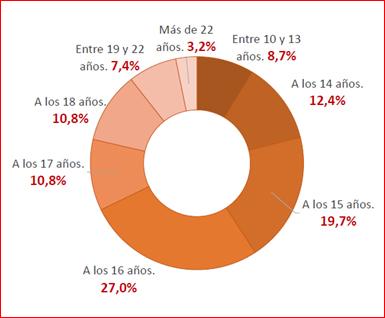 Las españolas se maquillan antes según Revlon.