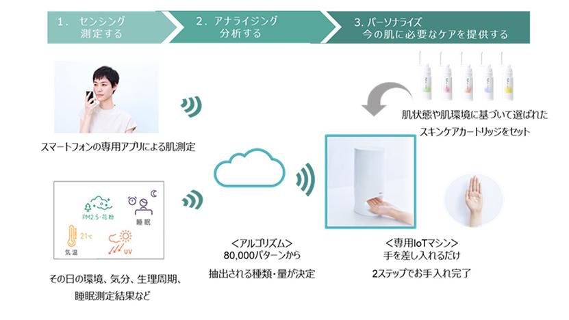 Optune Shiseido