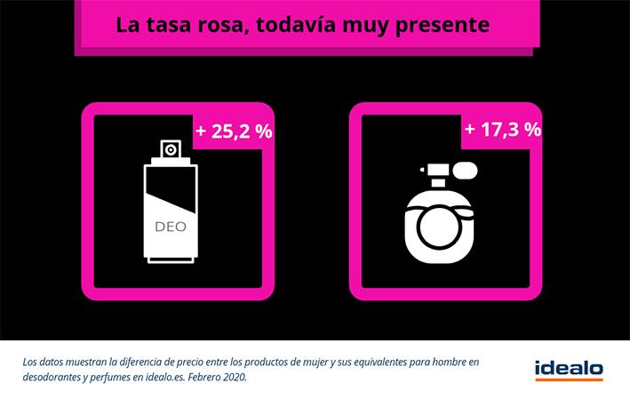 Tasa Rosa España, datos de Idealo