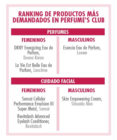 perfumes y cosméticos más vendidos perfume's club