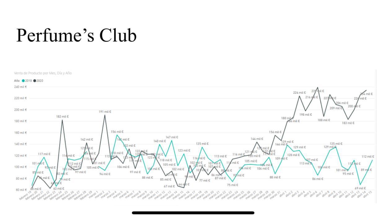 Datos Perfume's Club en la etapa Covid-19.