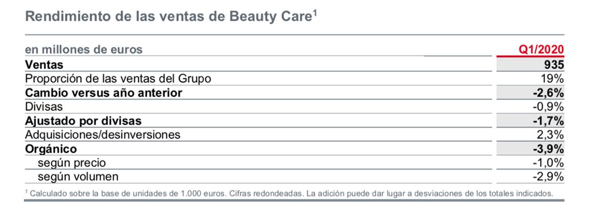 Henkel ventas primer trimestre 2020 Beauty Care.