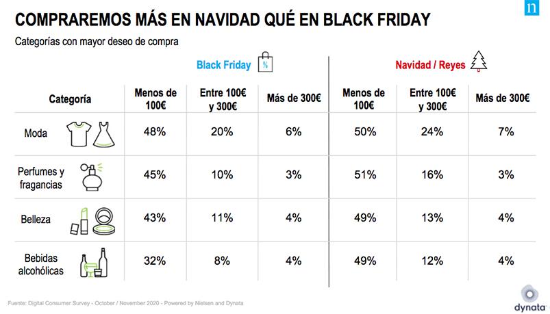 Categorías más deseadas para comprar en Navidad, datos Nielsen.