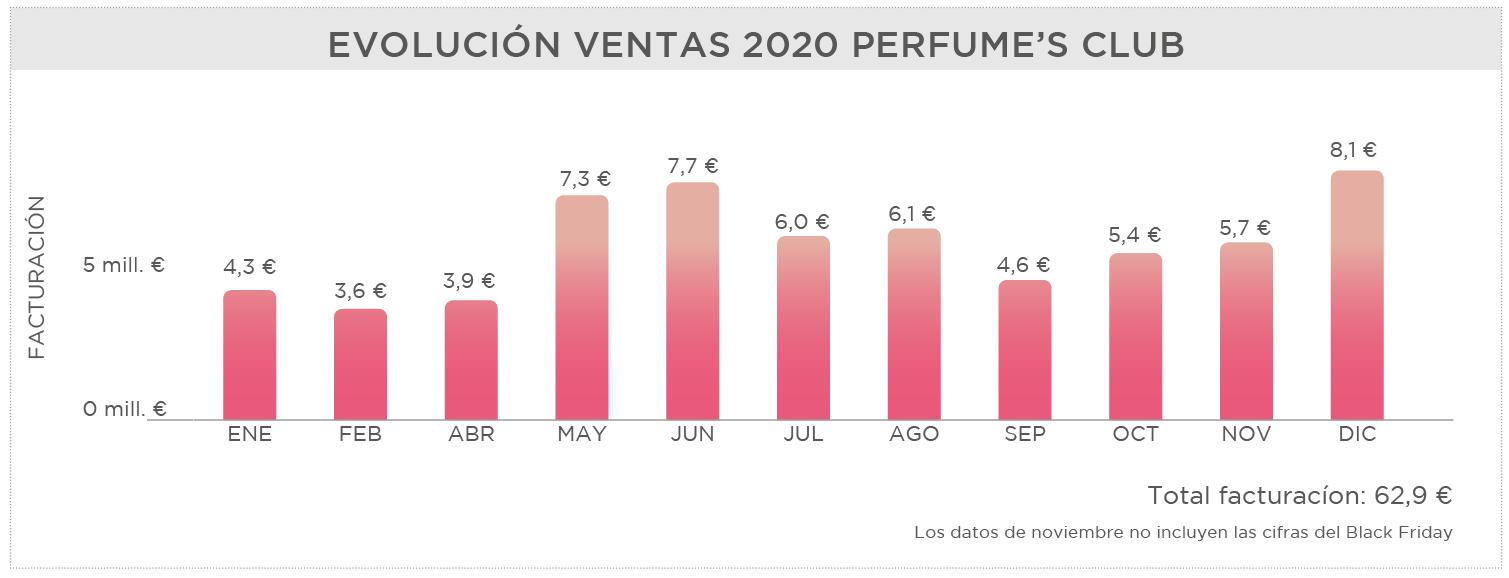 Facturación año 2020 Perfume's Club
