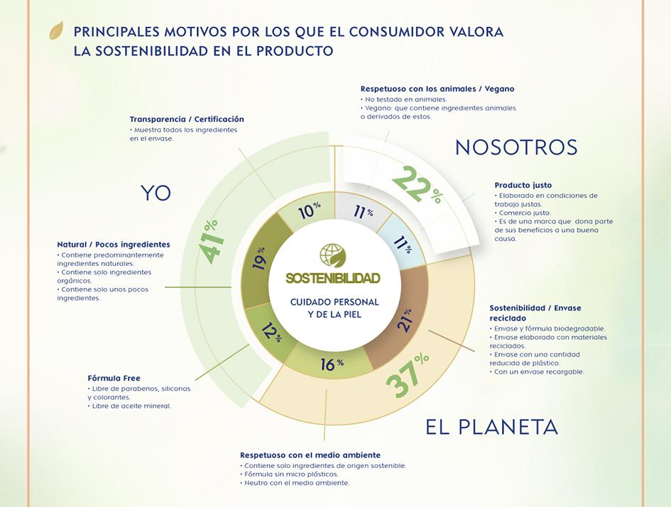 Pictograma Nivea: principales motivos por los que el consumidor valora la sostenibilidad en el producto