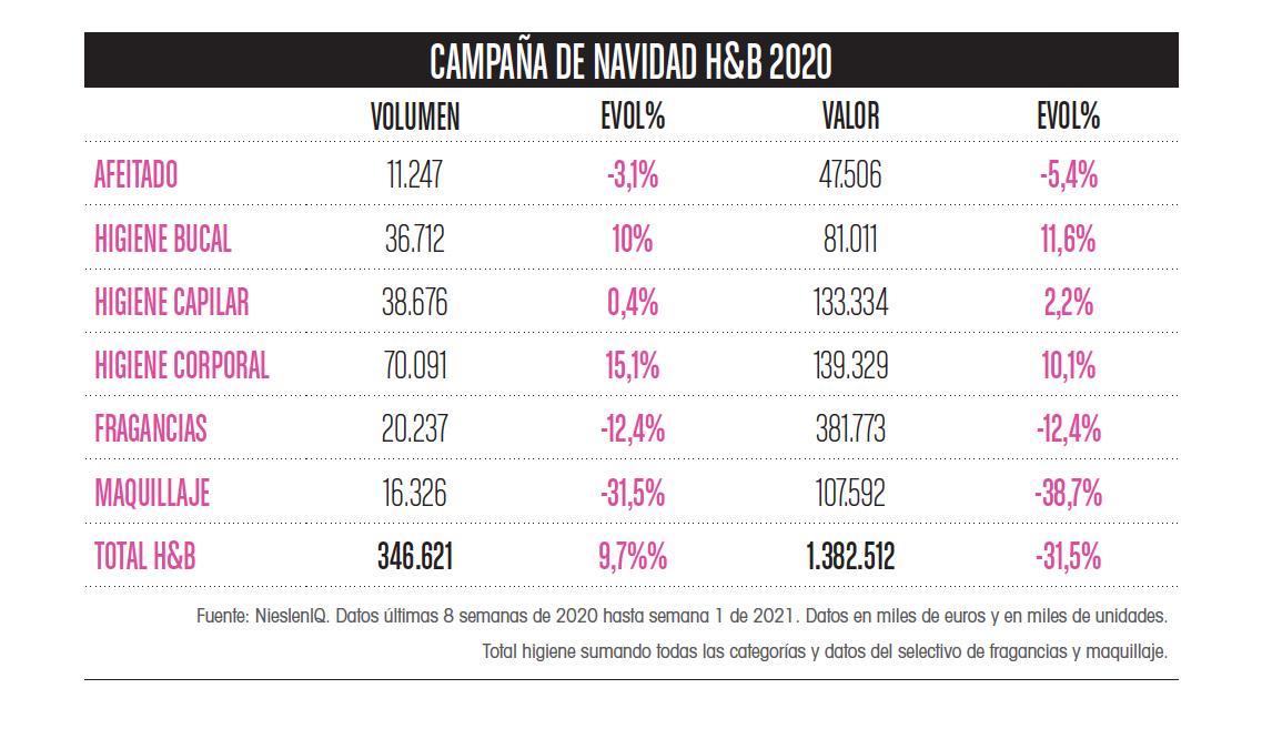 Ventas campaña Navidad 2020 belleza y perfumería, Datos Nielsen IQ