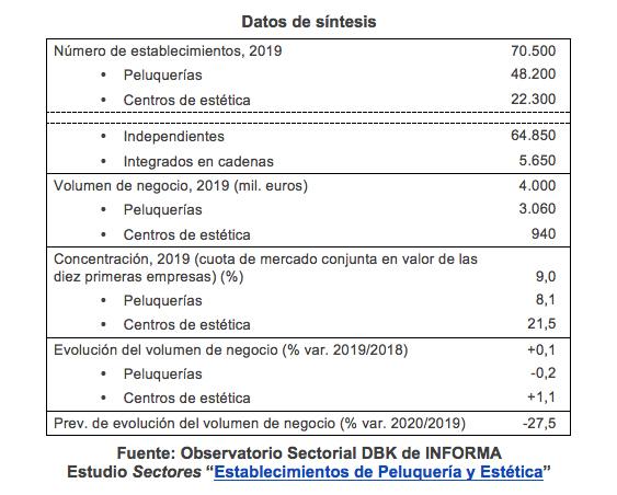 Estudio Sectores Establecimientos de Peluquería Estética publicado por el Observatorio Sectorial DBK de Informa