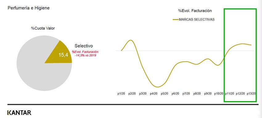 Datos Kantar Worldpanel. Año 2020.