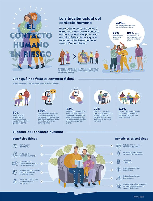 Nivea presenta la iniciativa #CareforHumanTouch