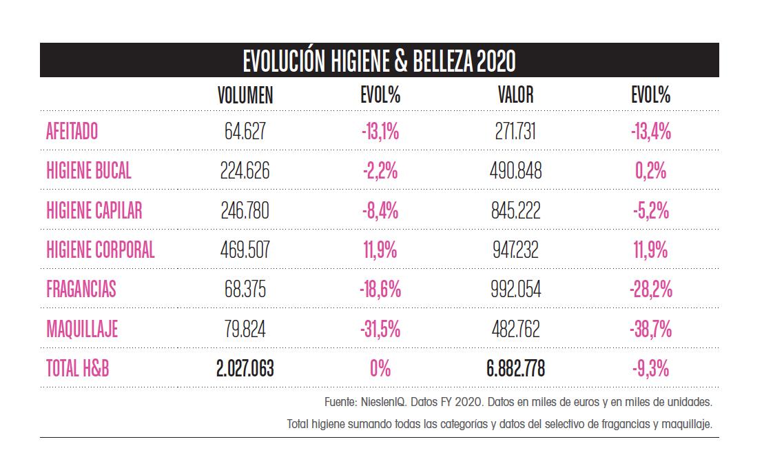 Ventas 2020 perfumes y belleza, Datos Nielsen IQ