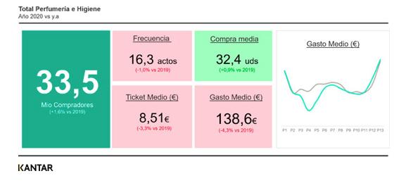 Más compradores de belleza pero tickets más bajos, análisis de Kantar sobre la etapa post Covid-19