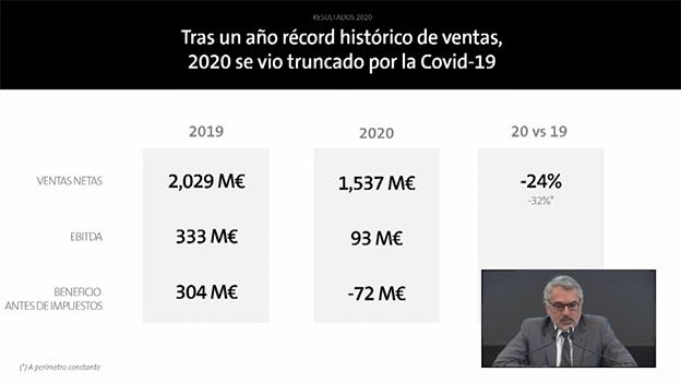 Datos ventas Puig 2020
