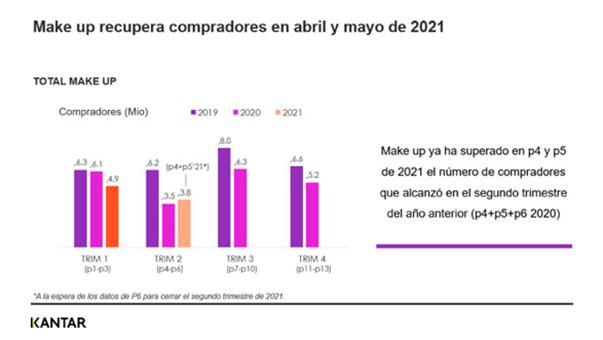 Kantar, datos ventas maquillaje abril y mayo 2021