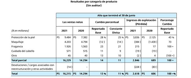 Datos fiscales 2021 estee lauder